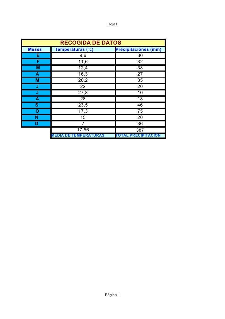 Hoja1                RECOGIDA DE DATOS Meses    Temperaturas (ºc)           Precipitaciones (mm)   E                9,6   ...
