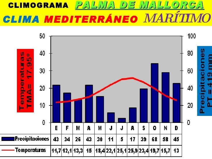 Climogramas de espa a for Clima mediterraneo de interior