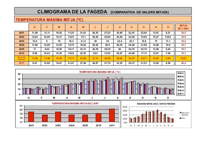 CLIMOGRAMA DE LA FAGEDA (COMPARATIVA                                                                              DE VALOR...