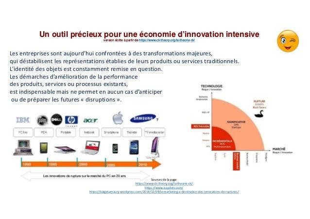 Un outil précieux pour une économie d'innovation intensive version écrite à partir de https://www.ck-theory.org/la-theorie...