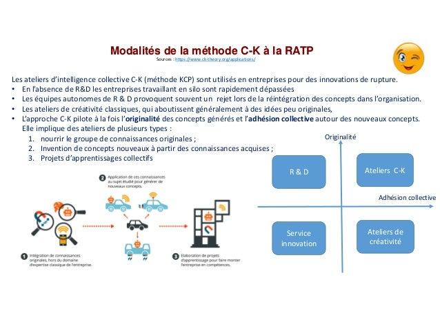 Modalités de la méthode C-K à la RATP Sources : https://www.ck-theory.org/applications/ Les ateliers d'intelligence collec...