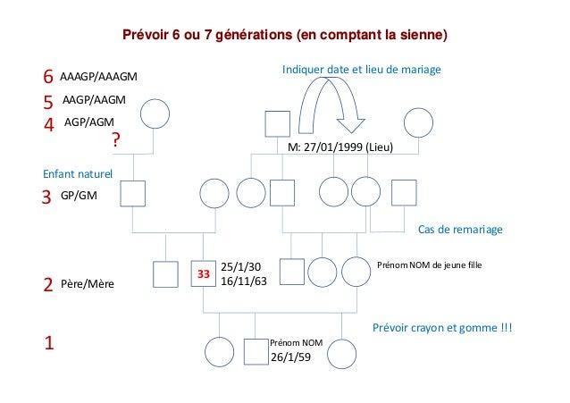 Prévoir 6 ou 7 générations (en comptant la sienne) 26/1/59 25/1/30 16/11/63 33 Prénom NOM Prénom NOM de jeune fille Père/M...
