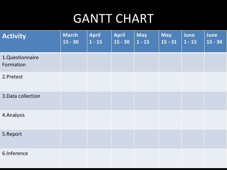 GANTT CHART Activity March 15 - 30 April 1 - 15 April 15 - 30 May 1 - 15 May 15 - 31 June 1 - 15 June 15 - 30 1.Questionna...