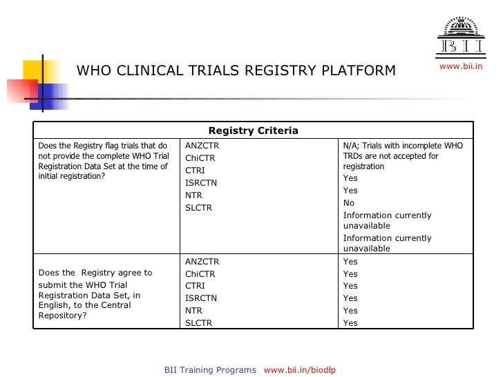 Registries & Observational Studies - Worldwide Clinical Trials
