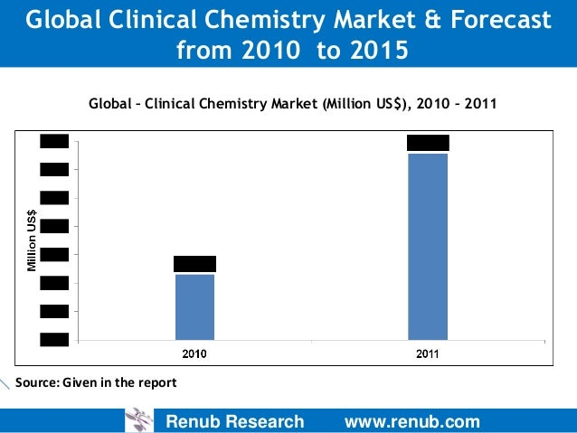 Global Clinical Chemistry Market & Forecast from 2010 to 2015 Global – Clinical Chemistry Market (Million US$), 2010 – 201...