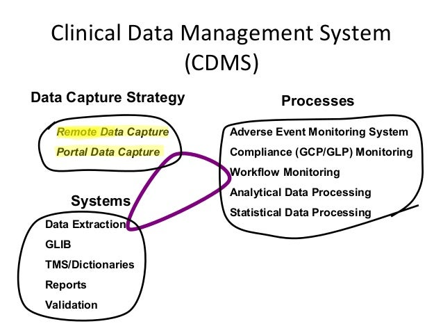 Clinical Data Management India As A Hub