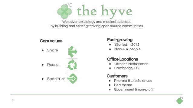 Clinical Data Models - The Hyve - Bio IT World April 2019 Slide 3