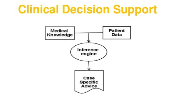 Clinical Decision Support Systems Cdss