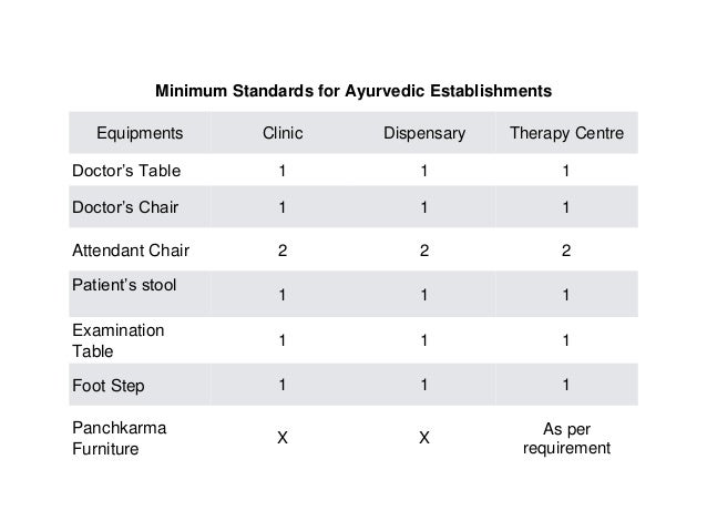Clinical Establishments Act And Standard For Ayurvedic Clinics
