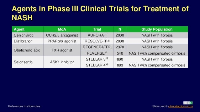 Clinical Impact of New NAFLD/NASH Data From EASL 2018