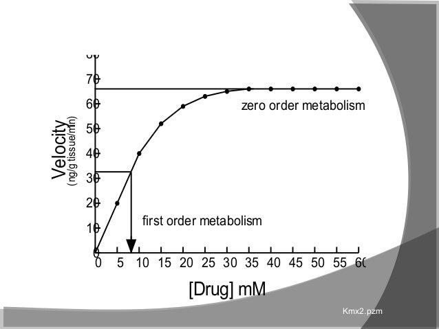 Clinical Pharmacokinetics-I [half life, order of kinetics, steady sta…