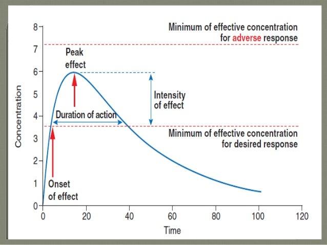 Dilantin Levels Range