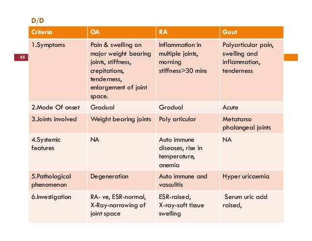 Clinical presentation on Osteoarthritis (Sandhi Gata Vata)