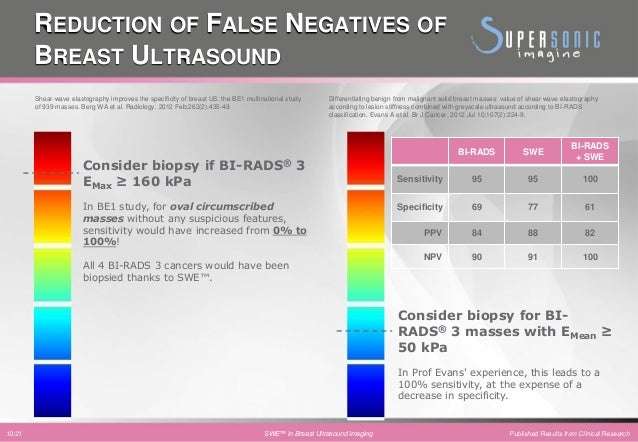 Shearwave Elastography In Breast Cancer Patient Management Clinical