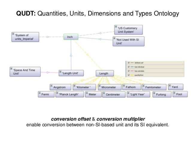 QUDT: Quantities, Units, Dimensions and Types Ontologyconversion offset & conversion multiplierenable conversion between n...