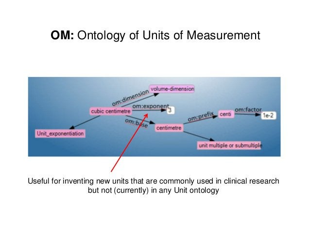 OM: Ontology of Units of MeasurementUseful for inventing new units that are commonly used in clinical researchbut not (cur...