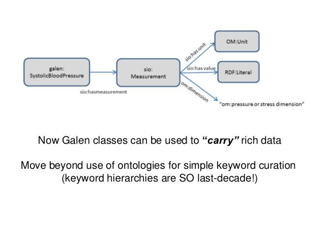 """Now Galen classes can be used to """"carry"""" rich dataMove beyond use of ontologies for simple keyword curation(keyword hierar..."""