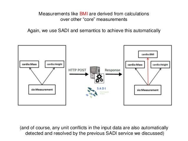"""Measurements like BMI are derived from calculationsover other """"core"""" measurementsAgain, we use SADI and semantics to achie..."""