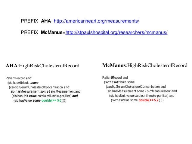 AHA:HighRiskCholesterolRecordPatientRecord and(sio:hasAttribute some(cardio:SerumCholesterolConcentration andsio:hasMeasur...