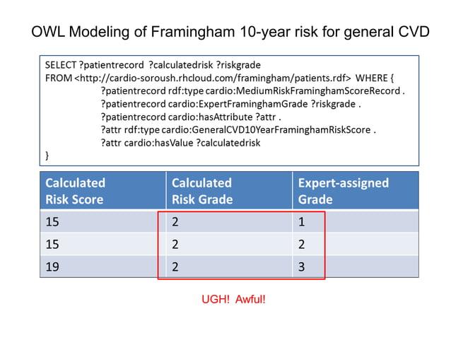 OWL Modeling of Framingham 10-year risk for general CVDUGH! Awful!