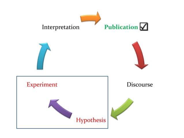 PublicationDiscourseHypothesisExperimentInterpretation