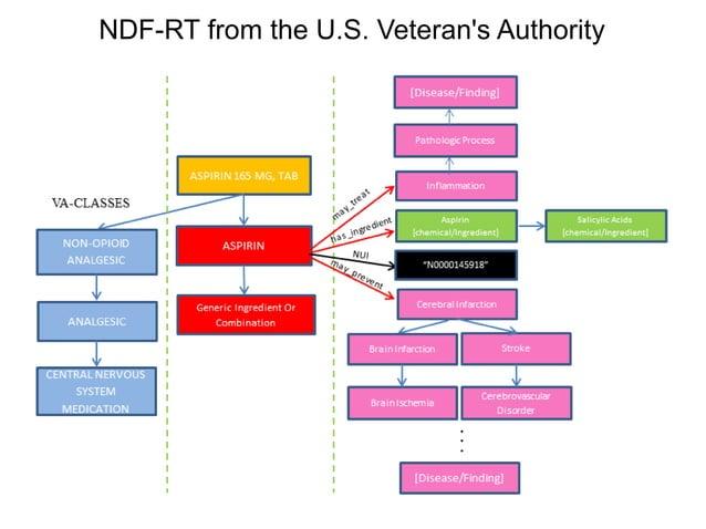 NDF-RT from the U.S. Veterans Authority