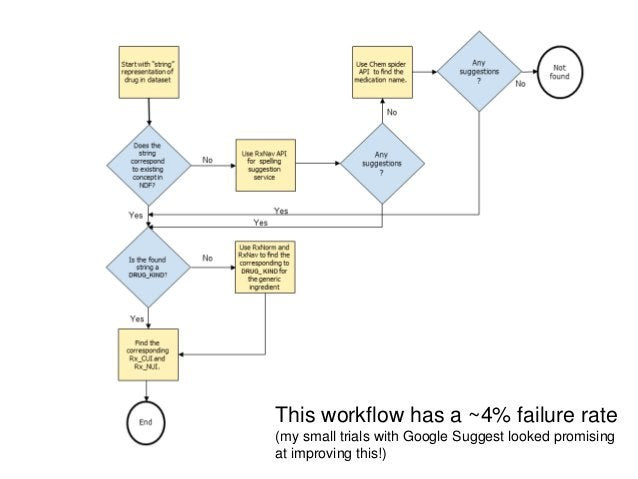 This workflow has a ~4% failure rate(my small trials with Google Suggest looked promisingat improving this!)