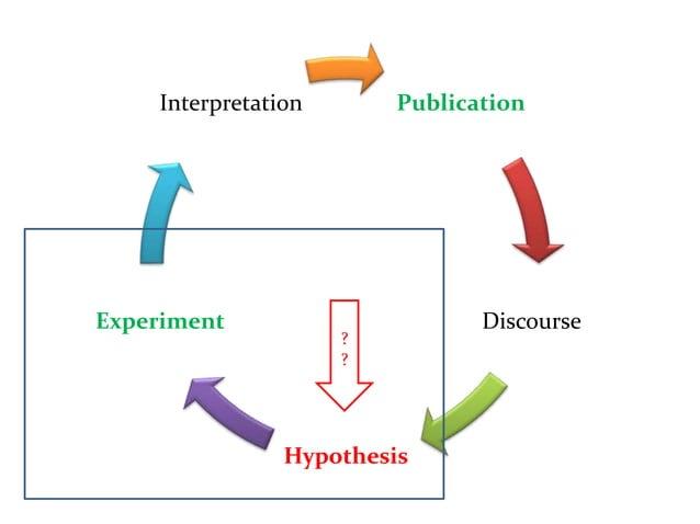 PublicationDiscourseHypothesisExperimentInterpretation??