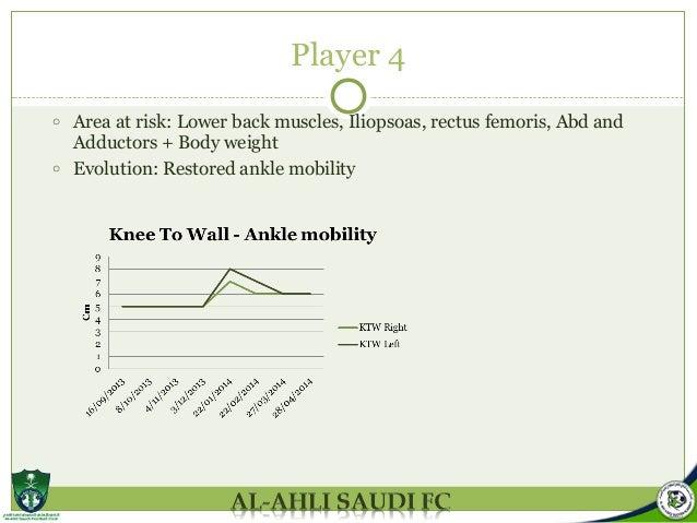 Clinical screening report U17 Al-Ahli Saudi
