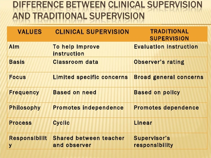 clinical supervision Clinical supervision- arizona board of behavioral health approved supervisor independent licensure to be a therapist in the state of arizona requires ongoing clinical supervision after your master's degree is earned, in a process regulated by the arizona board of behavioral health examiners.