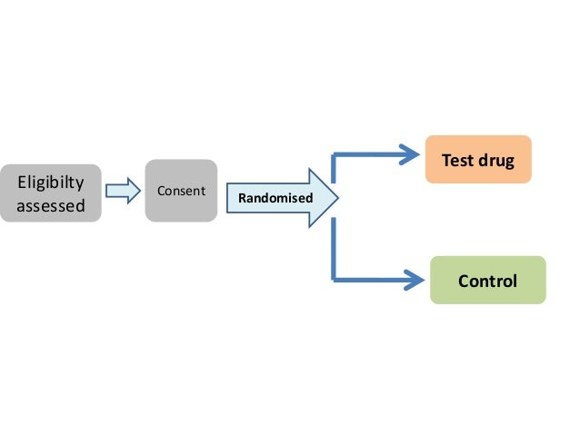 Eligibilty assessed Consent Control Test drug Randomised
