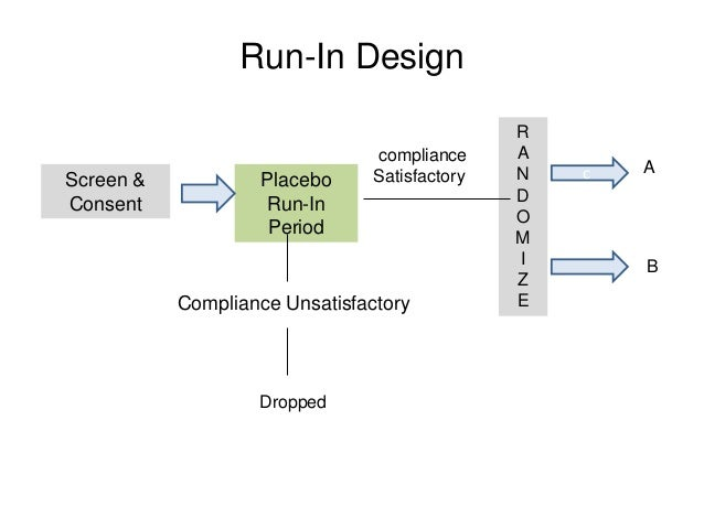 Run-In Design Screen & Consent Placebo Run-In Period R A N D O M I Z ECompliance Unsatisfactory Dropped B A compliance Sat...