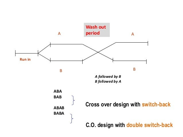 A A B B A followed by B B followed by A ABA BAB ABAB BABA Cross over design with switch-back C.O. design with double switc...