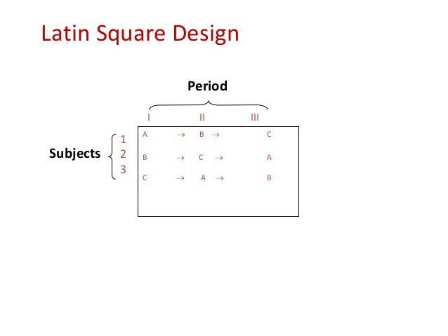 Latin Square Design A  B  C B  C  A C  A  B I II III 1 2 3 Subjects Period