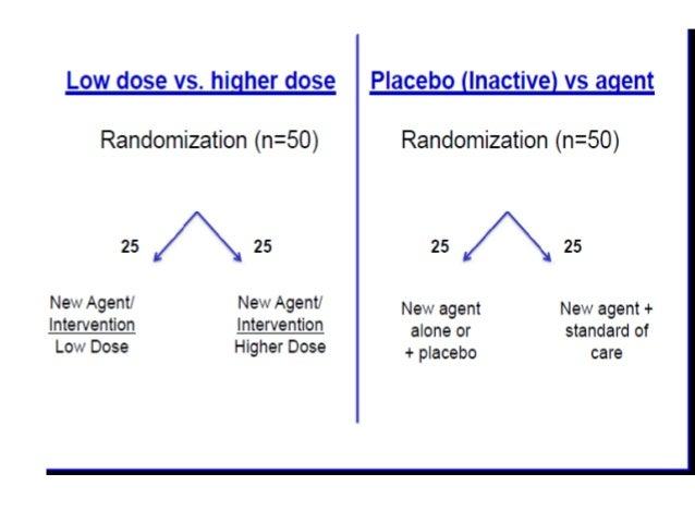 Phase IV Post- marketing surveillance • Detect long term ,rare side effects • Pharmacoeconomics • New indication Uncontrol...