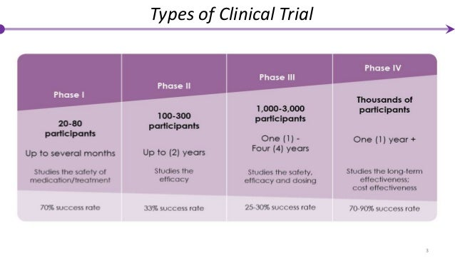 Phase IV Clinical Trials - Accord Clinical Research