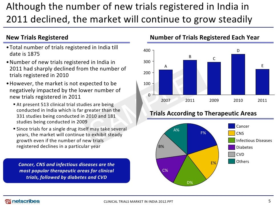 issues of clinical trials in india Language & culture in global clinical trials  such as india, china, mexico, brazil, and russia,  language issues.