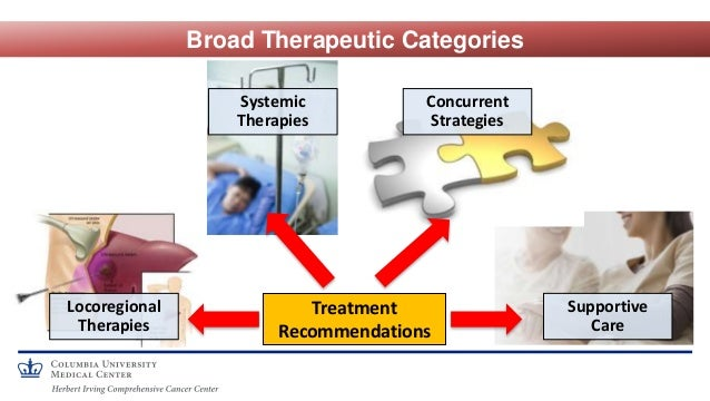 Broad Therapeutic Categories Treatment Recommendations Locoregional Therapies Systemic Therapies Supportive Care Concurren...