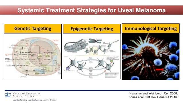Systemic Treatment Strategies for Uveal Melanoma Hanahan and Weinberg. Cell 2000. Jones et al. Nat Rev Genetics 2016. Gene...