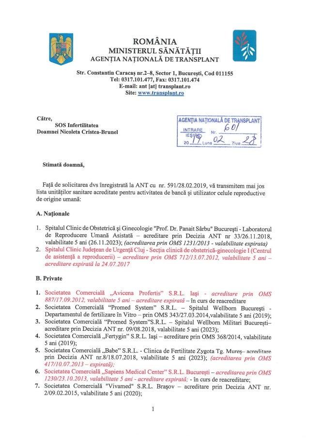 Clinici FIV acreditate martie 2019
