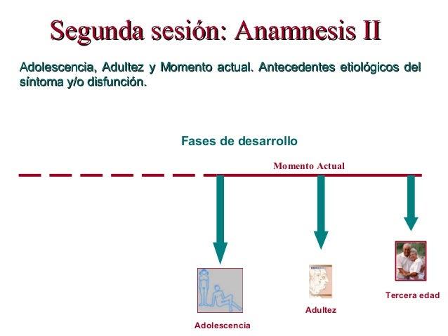 Segunda sesión: ASegunda sesión: Anamnesis IInamnesis II: Adolescencia, Adultez y Momento actual. Antecedentes etiológicos...