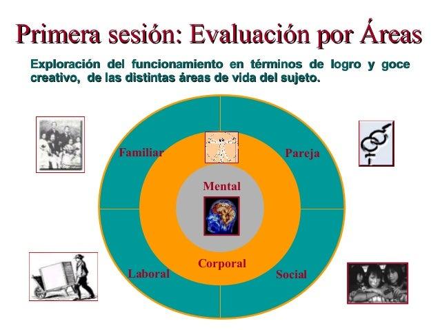 Primera sesión: Evaluación por ÁreasPrimera sesión: Evaluación por Áreas Exploración del funcionamiento en términos de log...