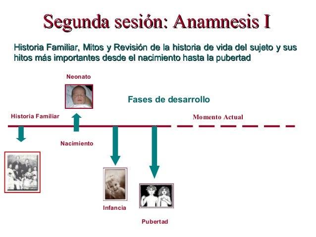 Segunda sesión: ASegunda sesión: Anamnesis Inamnesis I: Historia Familiar, Mitos y Revisión de la historia de vida del suj...