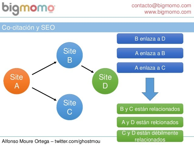 contacto@bigmomo.com www.bigmomo.com Alfonso Moure Ortega – twitter.com/ghostmou Co-citación y SEO Site A Site B Site C A ...