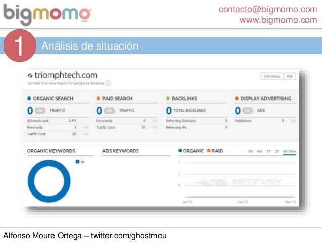 contacto@bigmomo.com www.bigmomo.com Alfonso Moure Ortega – twitter.com/ghostmou Análisis de situación 1