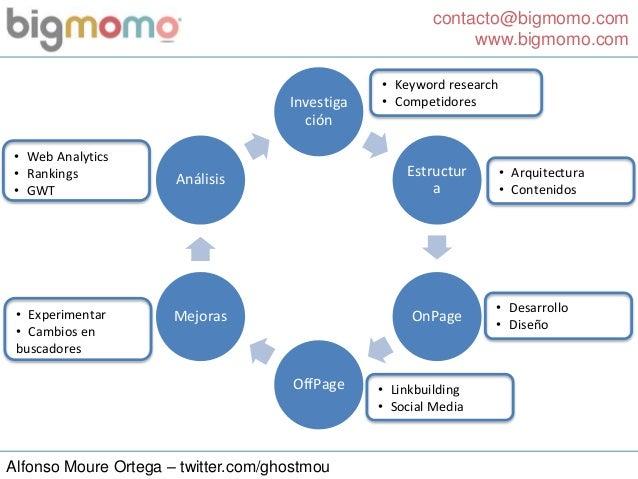 contacto@bigmomo.com www.bigmomo.com Alfonso Moure Ortega – twitter.com/ghostmou Investiga ción Estructur a OnPage OffPage...