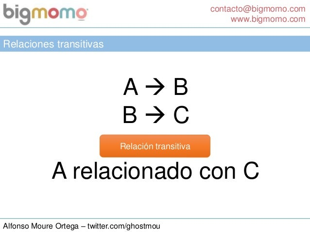 contacto@bigmomo.com www.bigmomo.com Alfonso Moure Ortega – twitter.com/ghostmou Relaciones transitivas A  B B  C A rela...