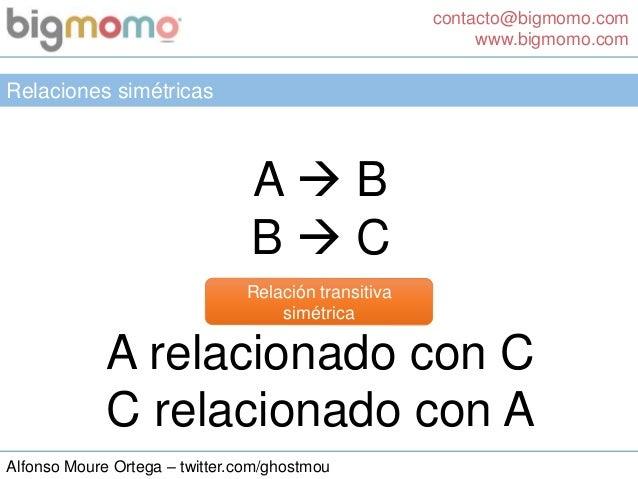 contacto@bigmomo.com www.bigmomo.com Alfonso Moure Ortega – twitter.com/ghostmou Relaciones simétricas A  B B  C A relac...