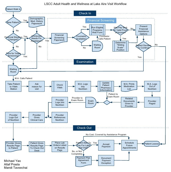 Clinic workflow diagram lscc adult health and wellness at lake aire visit workflow patient walk in ccuart Images