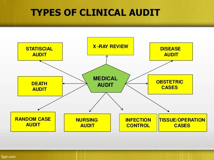 clinilal audit, Presentation templates